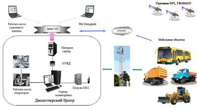 """Схема построения системы  """"Навигатор-С """" ."""